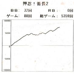 番長2スランプグラフ