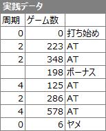 やじきた道中記乙実践データ